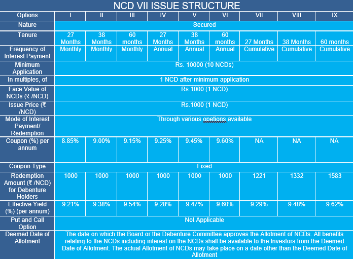 Muthoot Fincorp NCD Vii Issue Structure