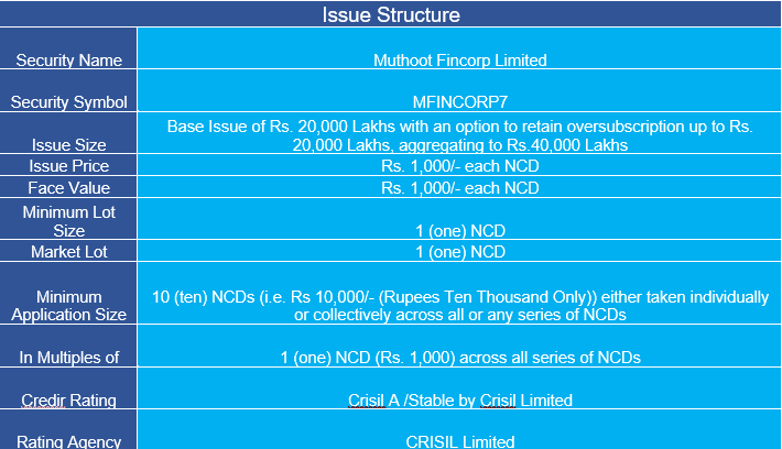 Muthoot Fincorp NCD Sept 2020 Structure and Details